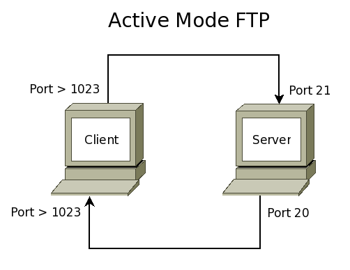 Active-ftp.png