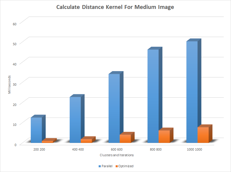 Calculate Distance Kernel.png