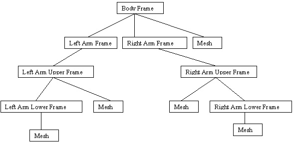 File:FrameMeshHierarchyExample.png