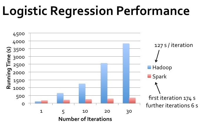 Logistic-regression-performance.jpg