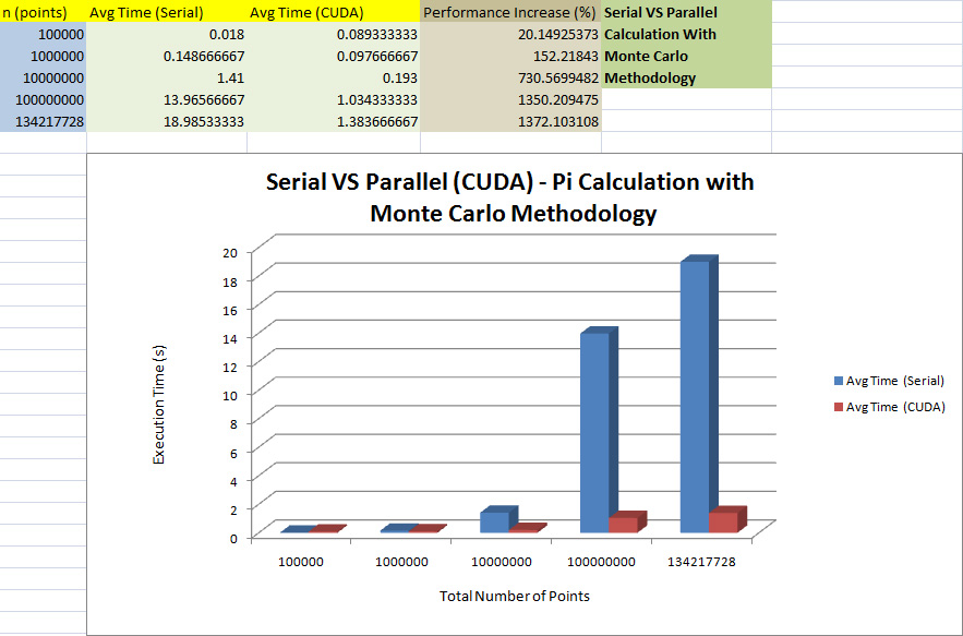 Pi serial vs cuda results.jpg