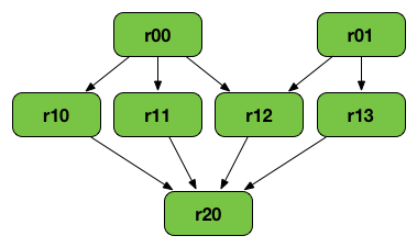 Rdd-lineage-graph.png