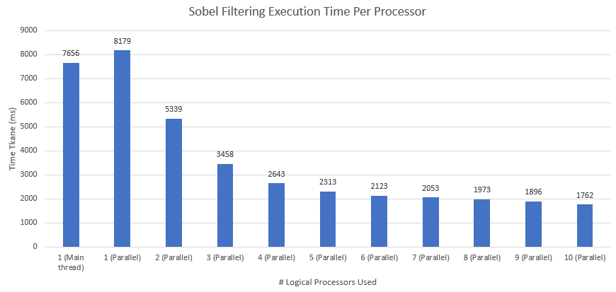 Sobel Filtering Execution Time Per Processor.PNG