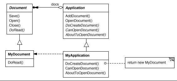 Wiki Design Patterns Gof
