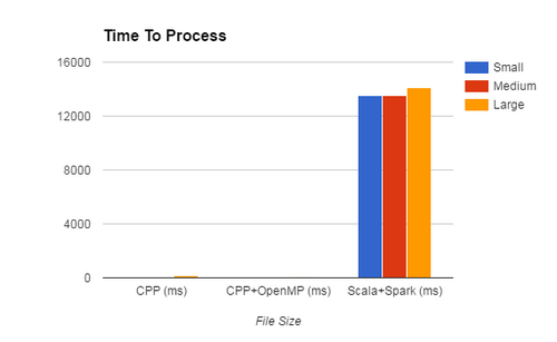 Graph Spark Vs CPP.png