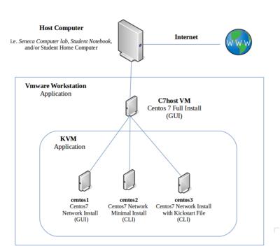 OPS235 Lab 2 - CentOS7 - SSD2 - CDOT Wiki